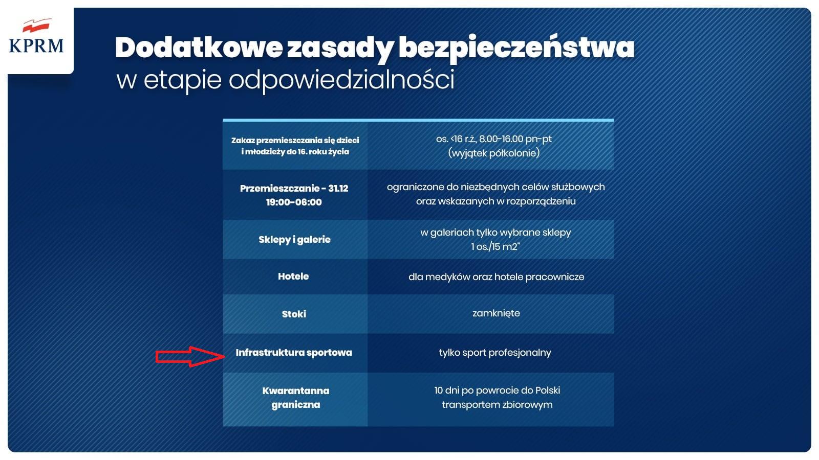Nowe zasady bezpieczeństwa od 28.12.2020r. do 17.01.2021r.